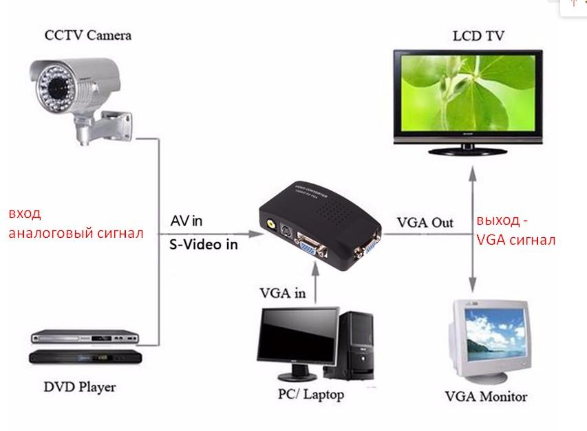 адаптер  видео в  vga