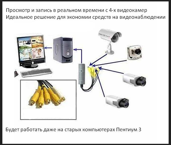 Видеонаблюдение с 4 камер easycap